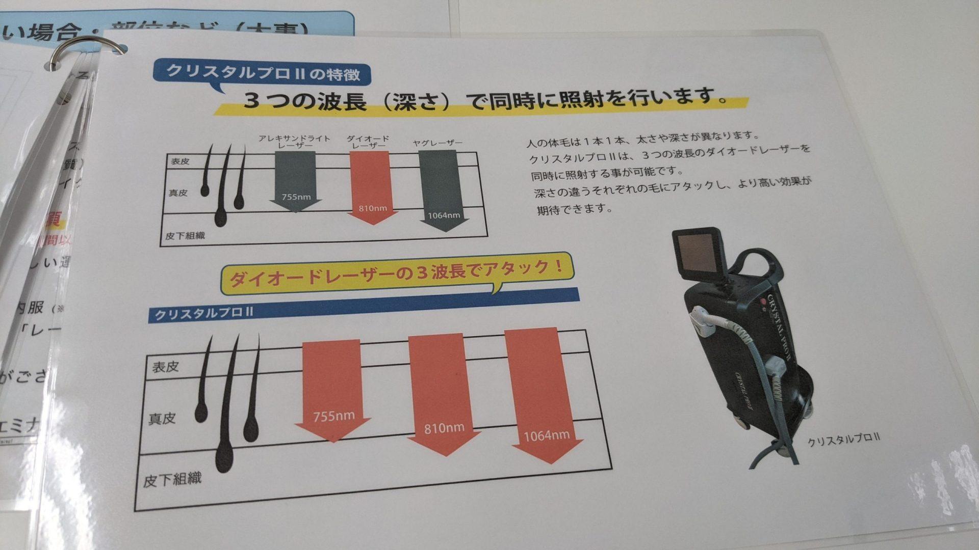 メンズエミナルの脱毛マシンの説明表(クリスタルプロ2)