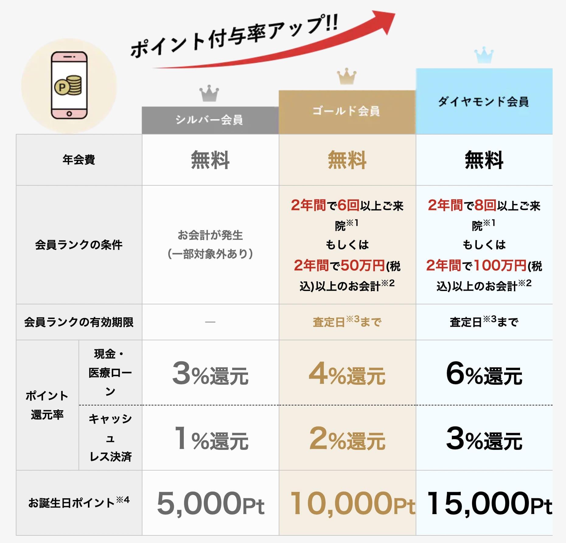 湘南美容クリニックの新しいポイントランクシステムの概要図